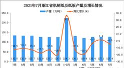2021年7月浙江省机制纸及纸板产量数据统计分析