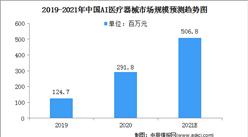 2021年中国AI医疗器械行业市场规模及驱动因素(图)