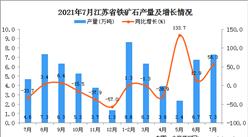 2021年7月江苏省铁矿石产量数据统计分析