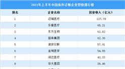 2021年上半年中国体外诊断企业营收排行榜(附榜单)
