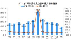 2021年7月江苏省发动机产量数据统计分析