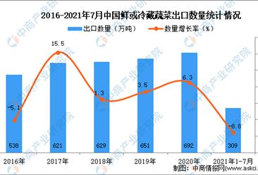 2021年1-7月中国鲜或冷藏蔬菜出口数据统计分析