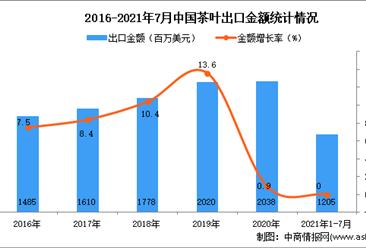 2021年1-7月中國茶葉出口數據統計分析