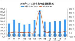 2021年7月江苏省发电量数据统计分析