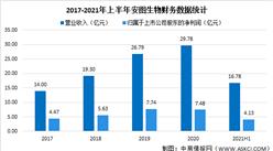 安图生物2021年上半年财报:营收同比增长39.13%(图)