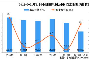 2021年1-7月中国未锻轧铜及铜材出口数据统计分析