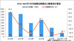 2021年1-7月中国煤及褐煤出口数据统计分析