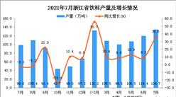 2021年7月浙江省饮料产量数据统计分析