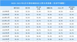2021年8月非制造业商务活动指数分析:降至临界点以下(图)