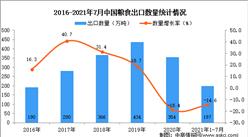 2021年1-7月中國糧食出口數據統計分析