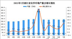 2021年7月浙江省化学纤维产量数据统计分析