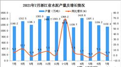 2021年7月浙江省水泥产量数据统计分析