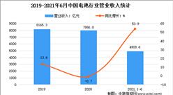 2021年1-6月中國電池行業運行情況分析:營收同比增長53.9%