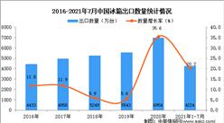 2021年1-7月中国冰箱出口数据统计分析