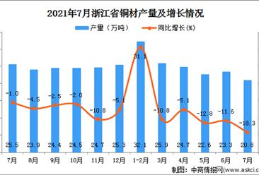 2021年7月浙江省铜材数据统计分析