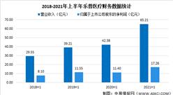 乐普医疗2021年上半年财报:营收同比增长53.86%(图)