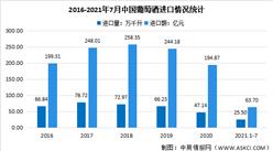 2021年中國葡萄酒行業貿易情況及未來發展困境和前景預測分析(圖)