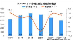 2021年1-7月中国空调出口数据统计分析