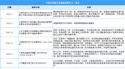 2021年中國充電樁行業最新政策匯總一覽(圖)