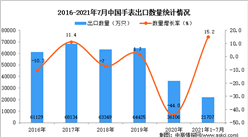 2021年1-7月中国手表出口数据统计分析