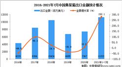 2021年1-7月中國集裝箱出口數據統計分析