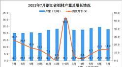 2021年7月浙江省铝材产量数据统计分析