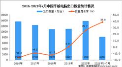 2021年1-7月中国平板电脑出口数据统计分析