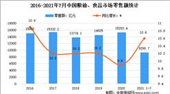 2021年1-7月中国食品行业运行情况分析:增加值同比增长9.1%