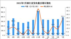 2021年7月浙江省发电量数据统计分析