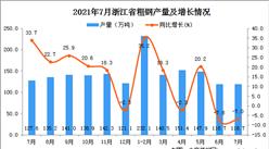 2021年7月浙江省生铁产量数据统计分析