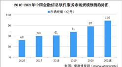 2021年中國金融信息軟件服務市場規模及發展趨勢預測分析(圖)