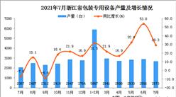 2021年7月浙江省包装专用设备产量数据统计分析