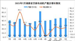 2021年7月福建省交流電動機產量數據統計分析