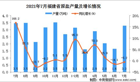 2021年7月福建省原盐产量数据统计分析