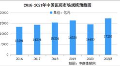 2021年中国医药行业及细分行业市场规模预测分析(图)