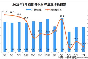 2021年7月福建省铜材产量数据统计分析