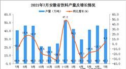 2021年7月安徽省饮料产量数据统计分析