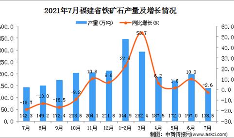 2021年7月福建省铁矿石产量数据统计分析