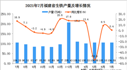 2021年7月福建省生铁产量数据统计分析