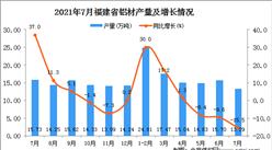 2021年7月福建省铝材产量数据统计分析