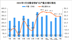 2021年7月安徽省铁矿石产量数据统计分析