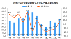 2021年7月安徽省包装专用设备产量数据统计分析