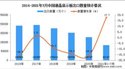 2021年1-7月中国液晶显示板出口数据统计分析
