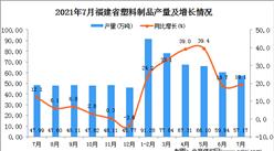 2021年7月福建省塑料制品产量数据统计分析