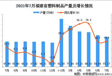 2021年7月福建省塑料制品產量數據統計分析