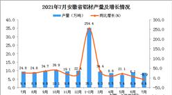 2021年7月安徽省铝材产量数据统计分析