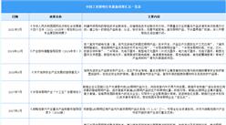 2021年中国工业照明行业最新政策汇总一览(图)