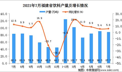 2021年7月福建省饮料产量数据统计分析