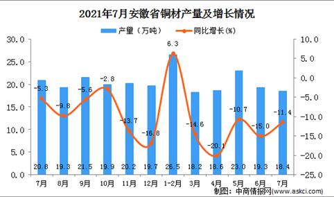 2021年7月安徽省铜材产量数据统计分析