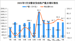 2021年7月安徽省发动机产量数据统计分析